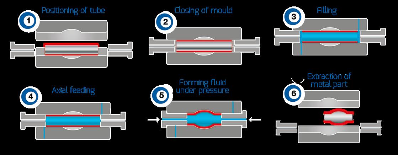 Processo idroformatura tubi